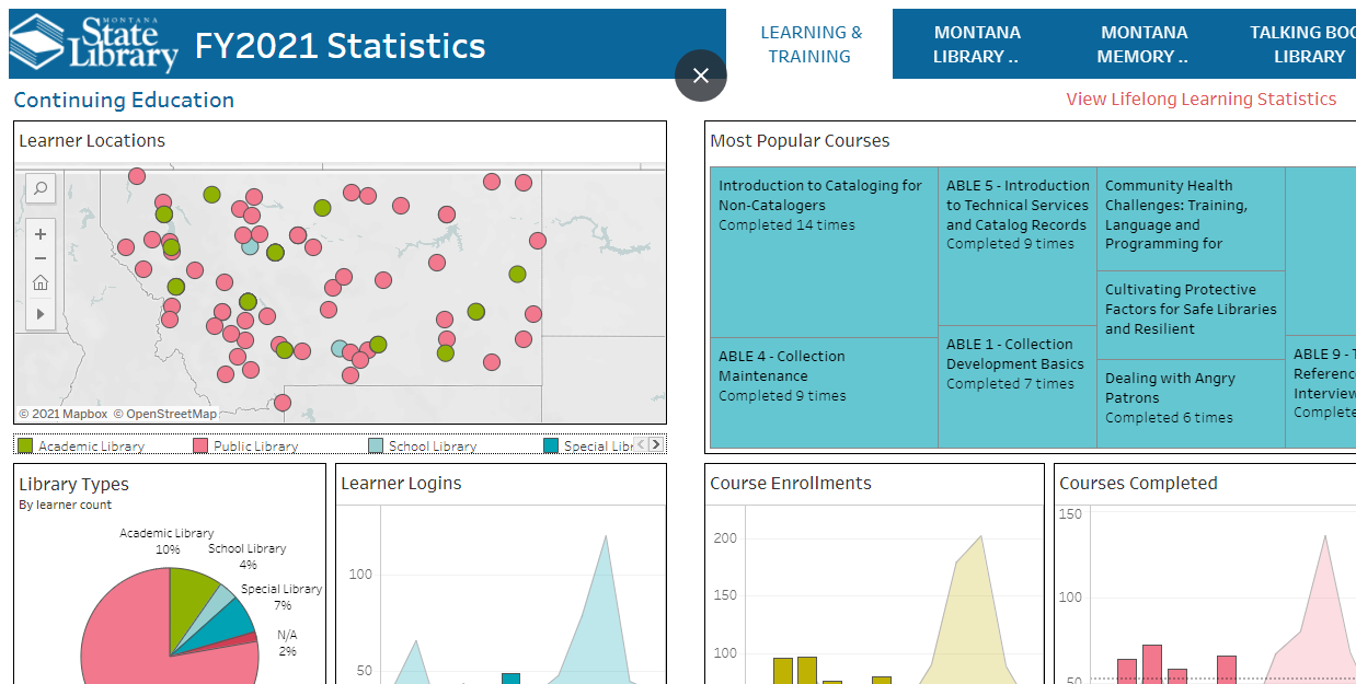 Screenshot of the dashboard of the MSL statistics, links to the actual page