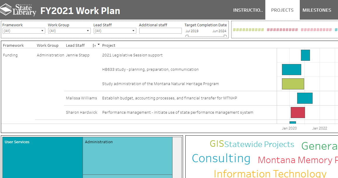 Screenshot of the dashboard of the MSL work plan, links to the actual page