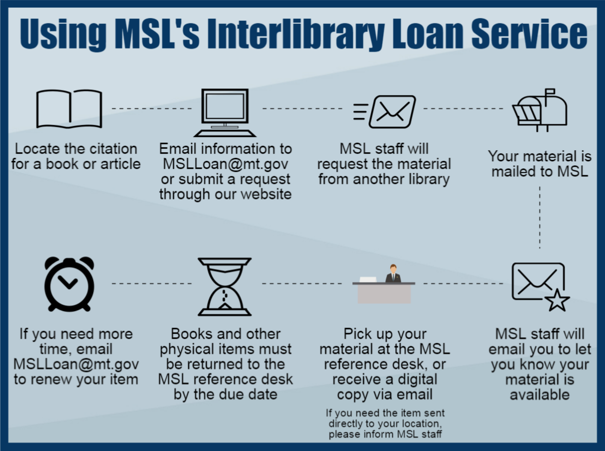 Using MSL's Interlibrary Loan Service